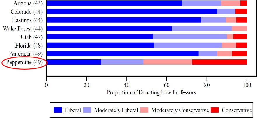 Graph demonstratinig ideological diversity at Caruso Law and other universities